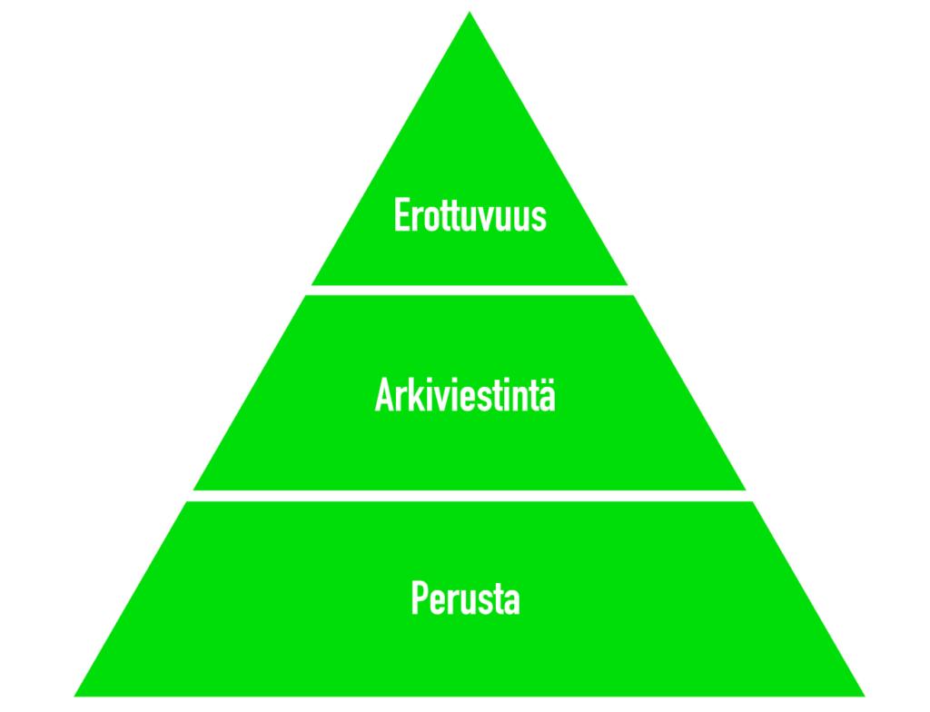 """Vsstuullisuusviestinnän kolmiomalli, jonka pohjalla """"perusta"""", keskellä """"arkiviestintä"""" ja huipulla """"erottuvuus""""."""